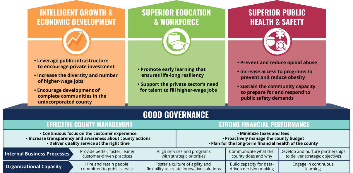 Strategic Plan  The Model Of Good Governance  New