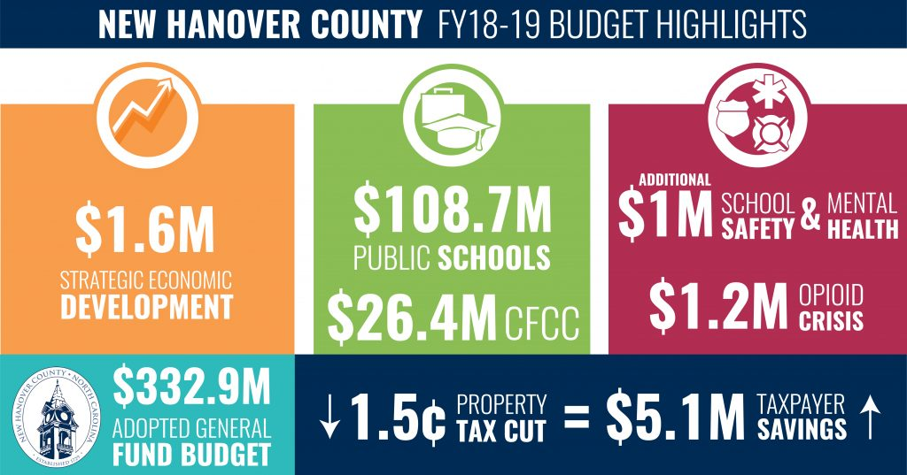 Budget Highlights Infographic