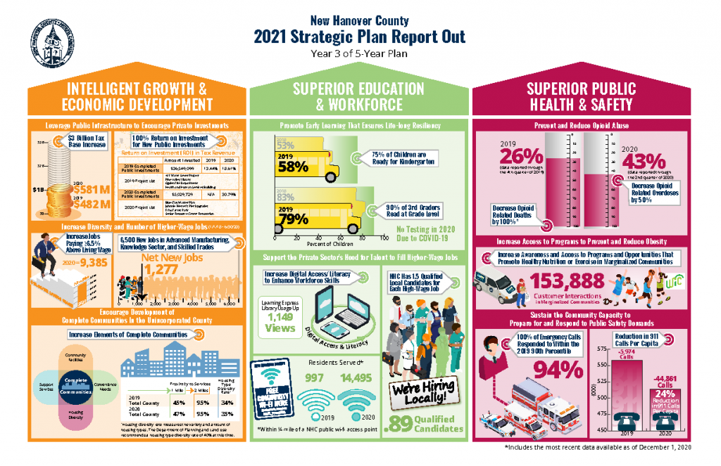 2018-2023 NHC Strategic Plan Report